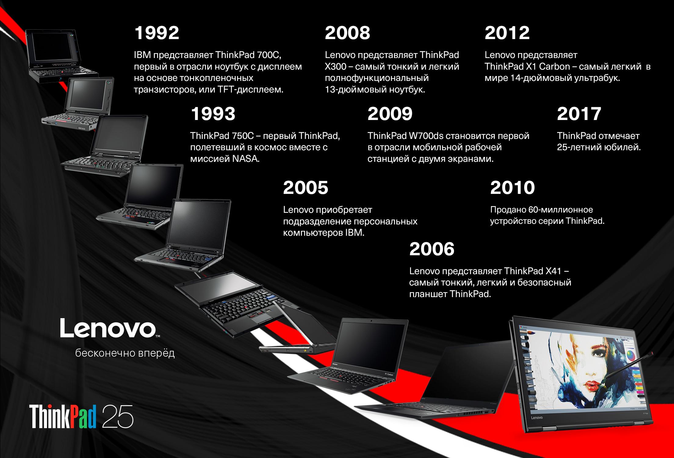 Ноутбук ThinkPad празднует юбилей – 25 лет инноваций для бизнеса